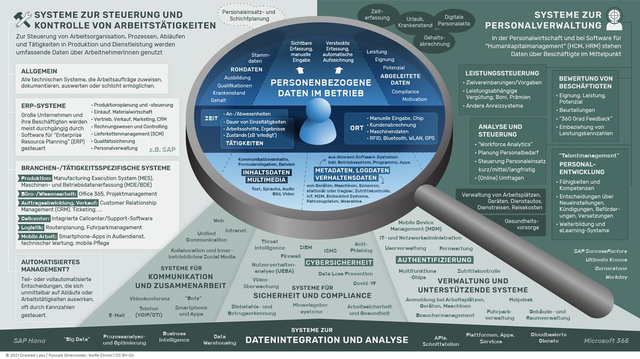 Landkarte betrieblicher Datenpraktiken und Systeme