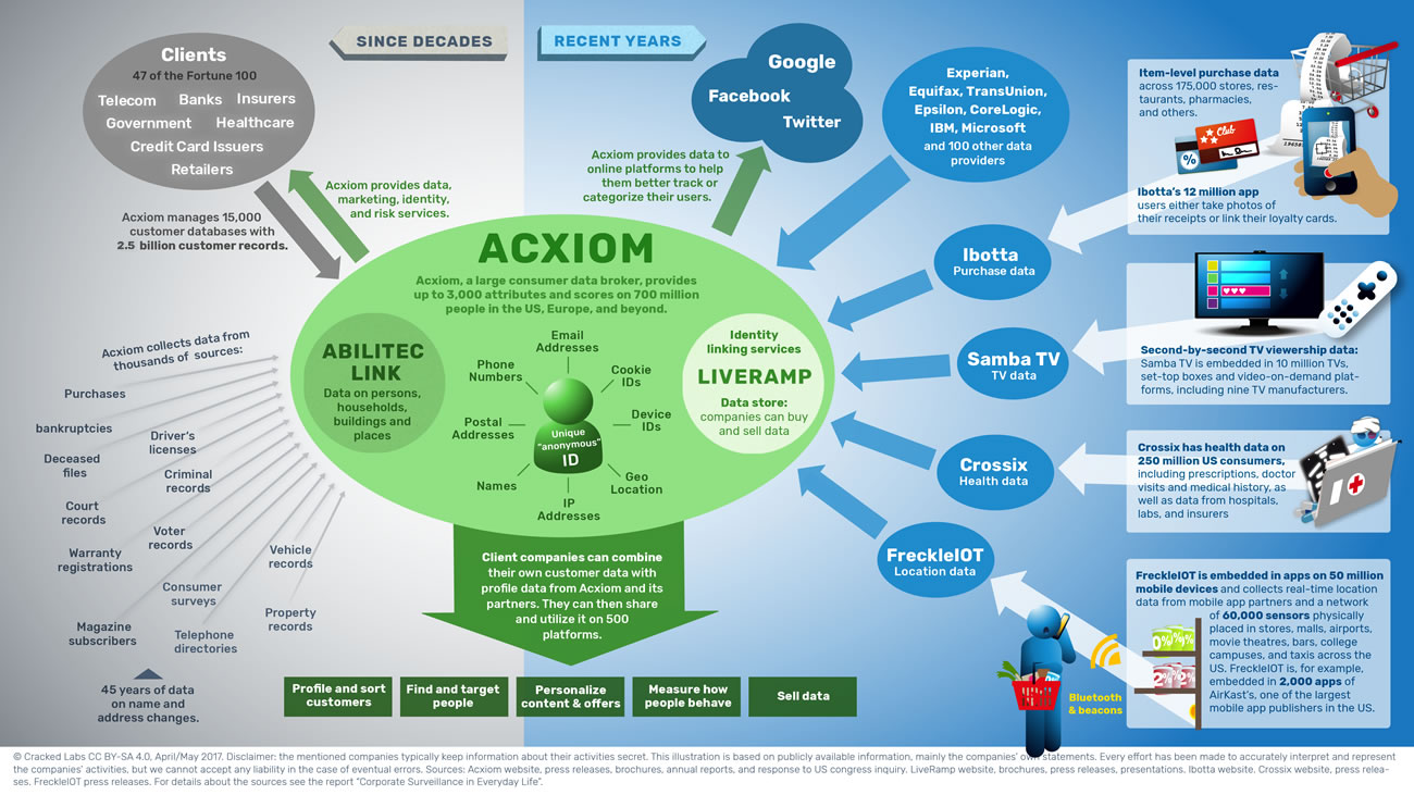 Acxiom and its data providers, partners and services