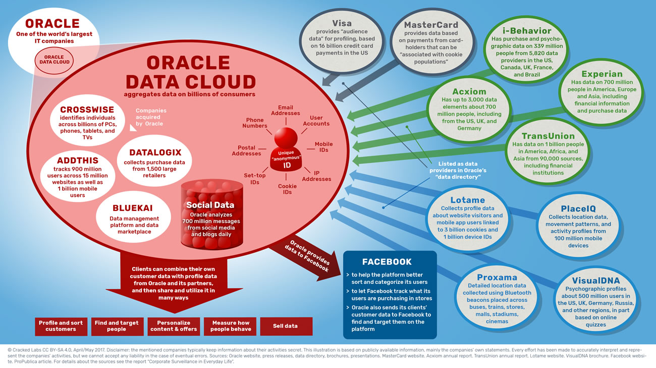 Oracle aggregates data on billions of consumers