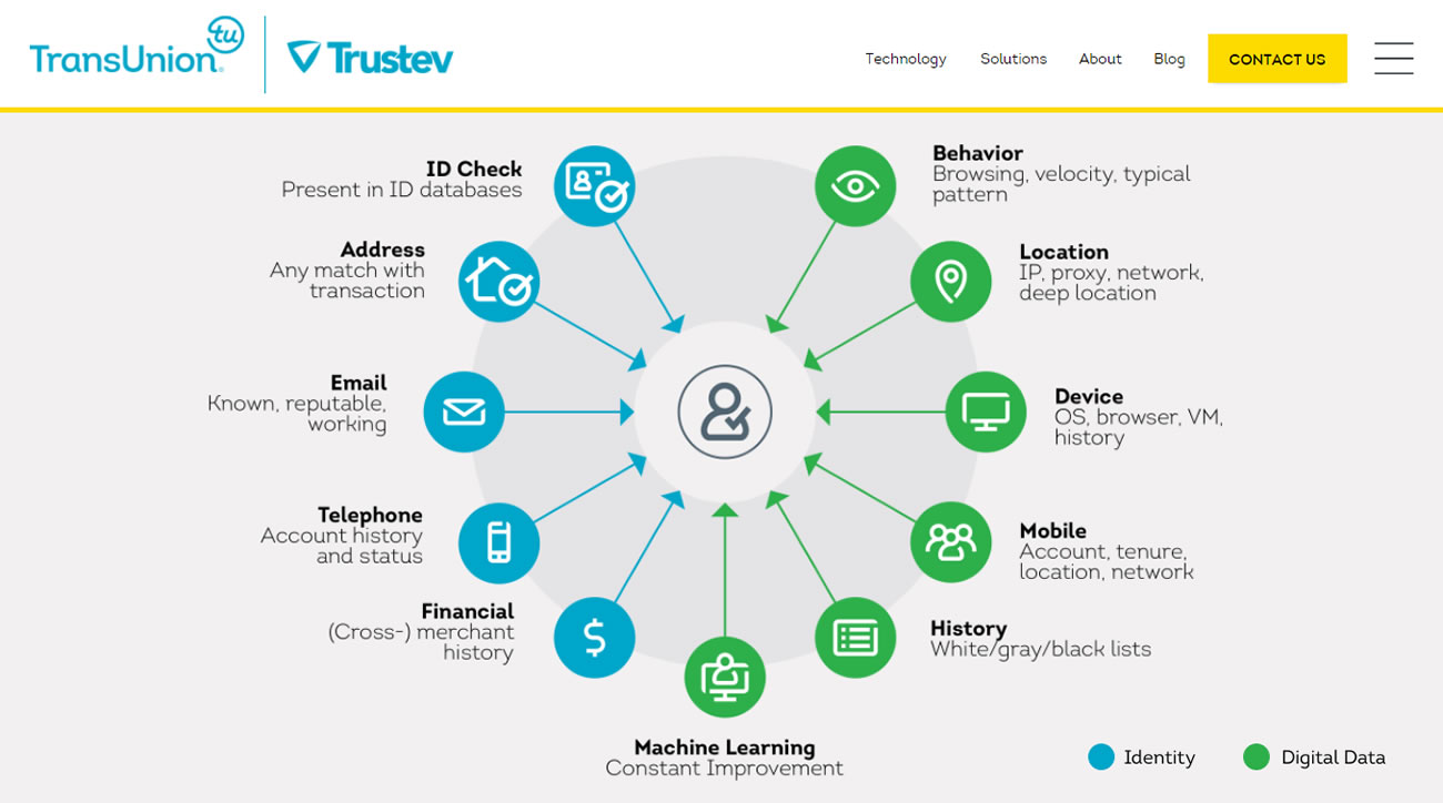 Trustev uses a wide range of data to assess people, according to its website: